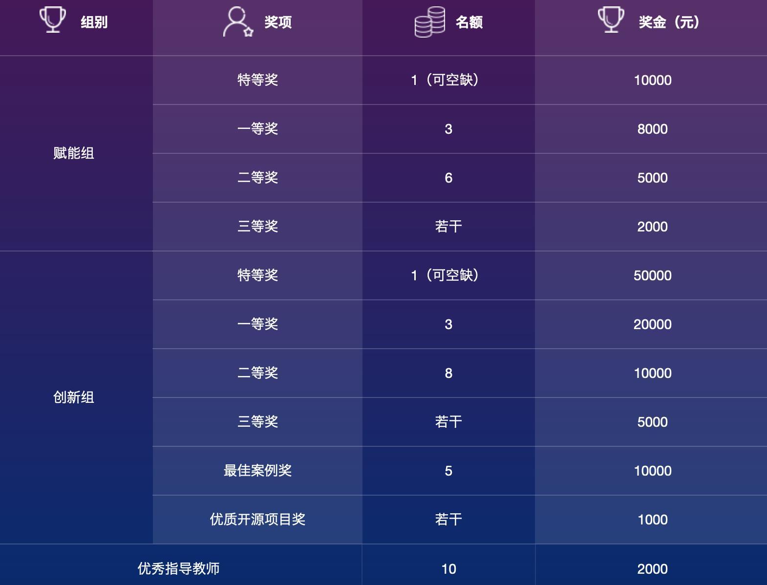 去大赛网-2020中国高校计算机大赛 pic02.jpg