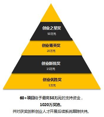 第五届杨浦创业之星云大赛02.jpg