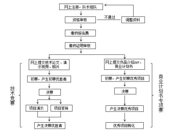 """去大赛网(www.godasai.com)-2015年""""华为杯""""第十届中国研究生电子设计竞赛参赛说明.jpg"""
