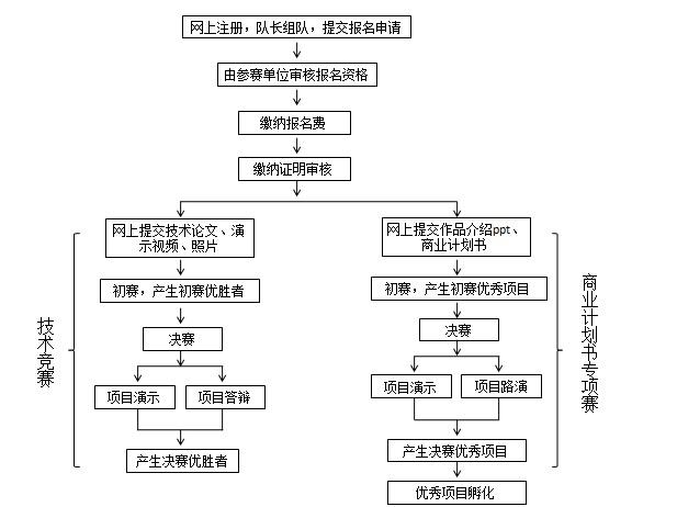 """去大赛网(www.godasai.com)-2016年""""华为杯""""第十一届中国研究生电子设计竞赛01.jpg"""